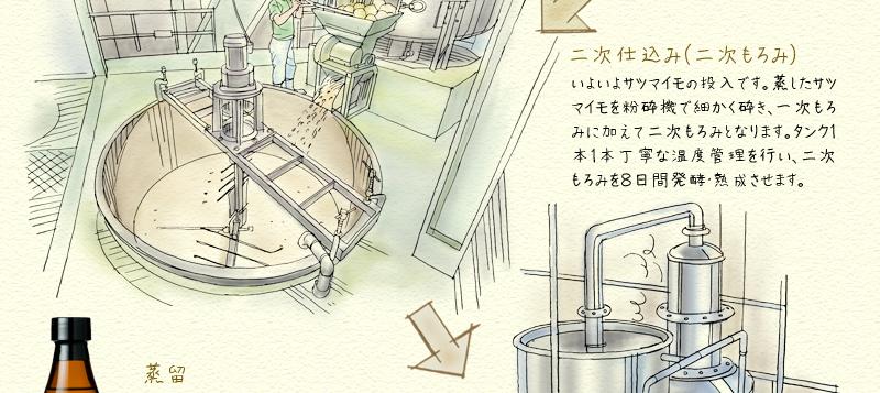 芋焼酎行程3